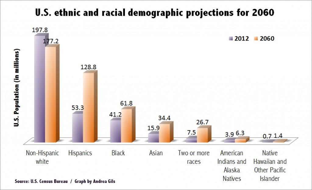 Racial diversity_PRSSA_National_Graph